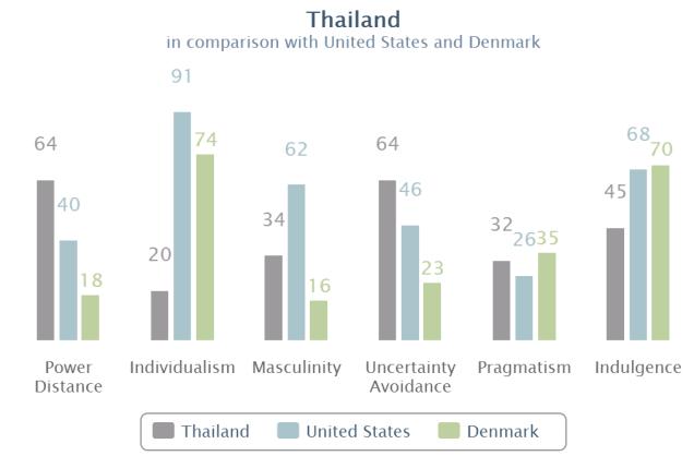 Hofstede Thailand US Denmark